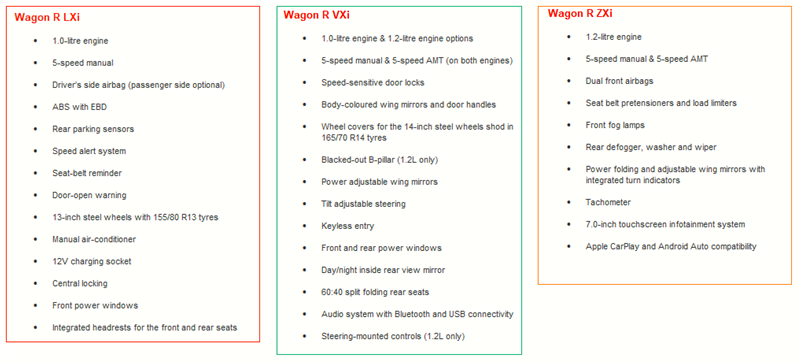 Upcoming Leaked/Spied Maruti Suzuki WagonR Variants Features 2019