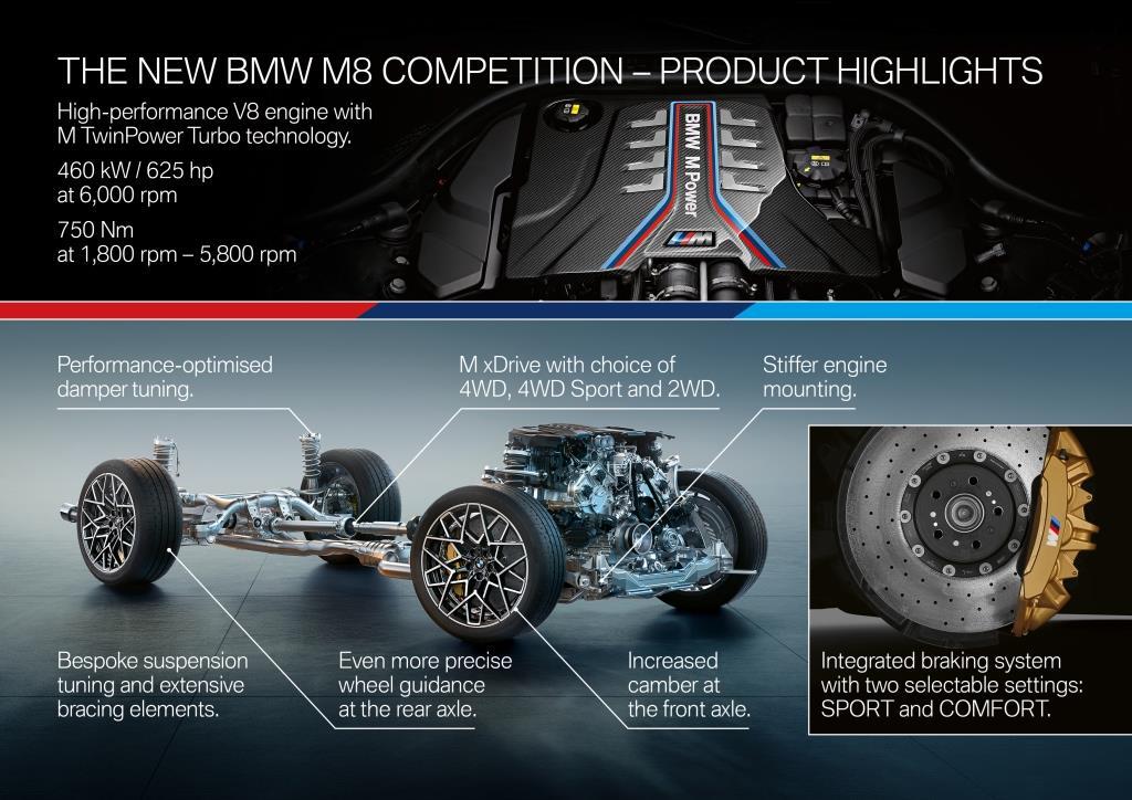 BMW M8 Engine & Brakes